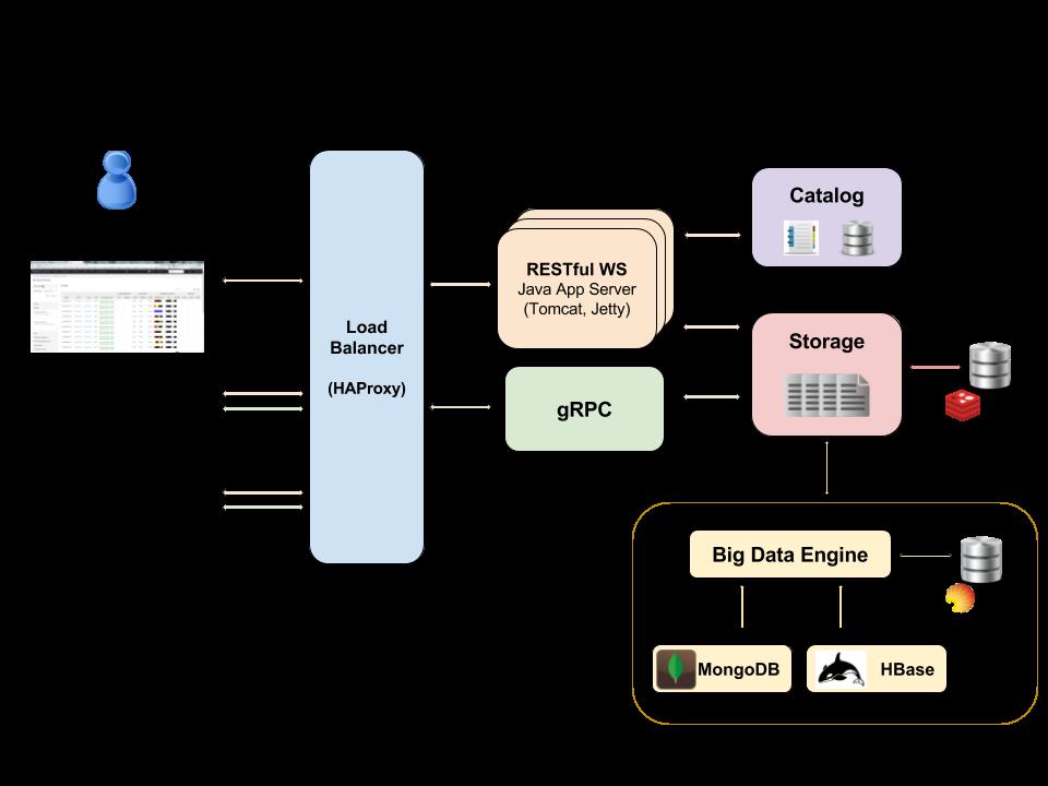 Architecture - HGVA - OpenCB